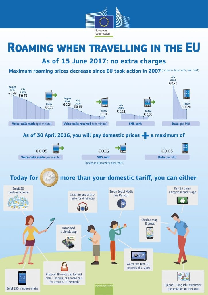 mobile roaming charges when travelling in the EU