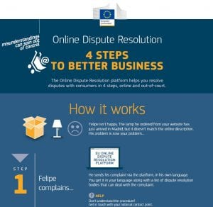 online dispute resolution (ODR) infographic for traders