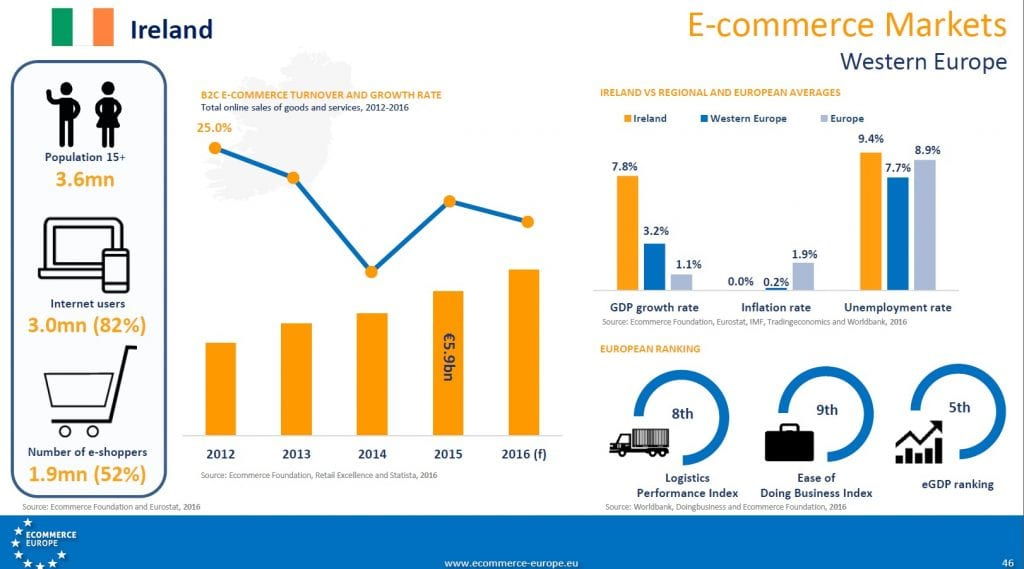 ecommerce report online shopping