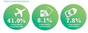 ECC Ireland August ebulletin 2015 annual report main consumer problems