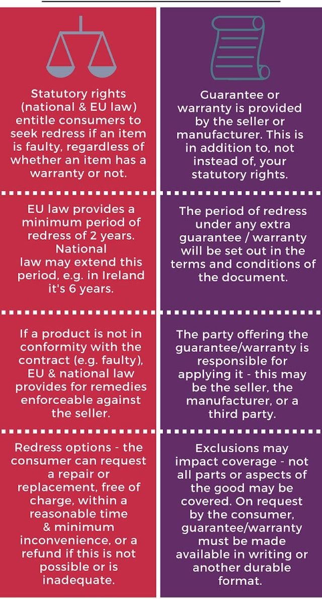 commercial guarantee statutory rights